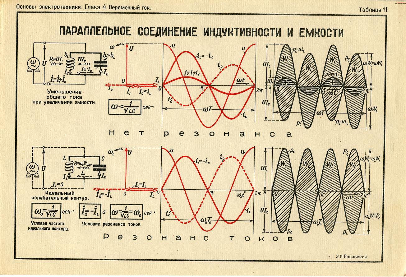 Как частота связана с током